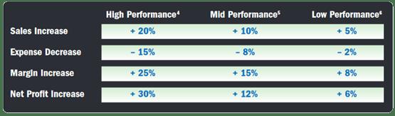 POS improvement stats