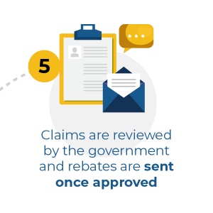 claims are reviewed by the government and rebates are sent once approved