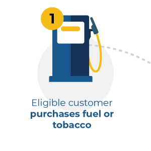 eligible customer purchases fuel or tobacco